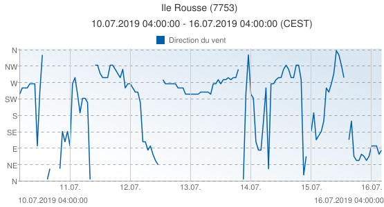Ile Rousse, France (7753): Direction du vent: 10.07.2019 04:00:00 - 16.07.2019 04:00:00 (CEST)